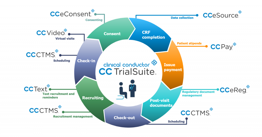 CCTrialSuite comprehensive CTMS and eClinical Workflow